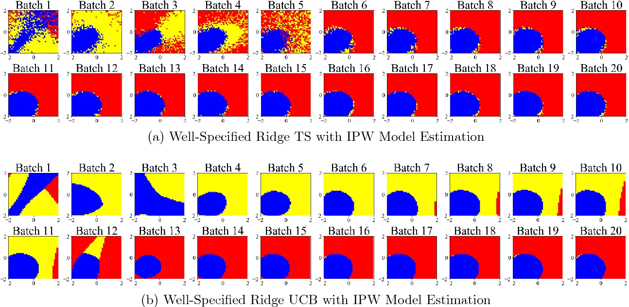 Figure 4 for Estimation Considerations in Contextual Bandits