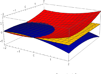 Figure 1 for Estimation Considerations in Contextual Bandits