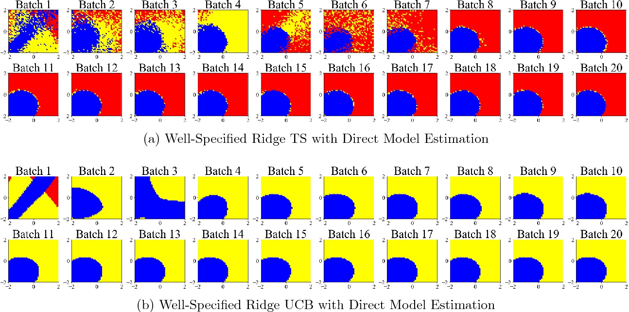 Figure 3 for Estimation Considerations in Contextual Bandits