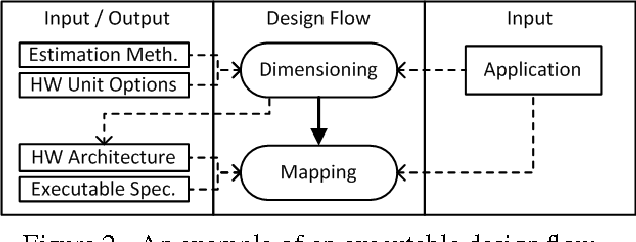 Design Space Exploration In Embedded Systems: Developing an ESL Design Flow and Integrating Design Space rh:semanticscholar.org,Design