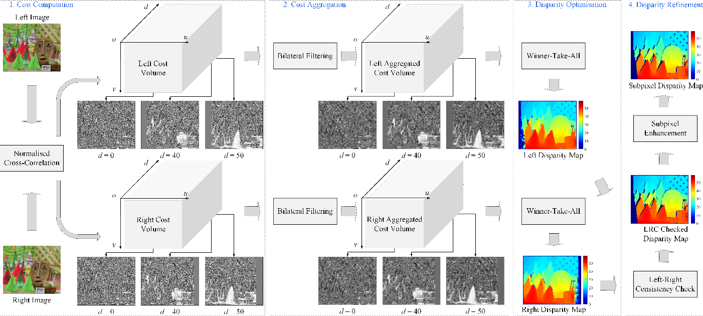 Figure 1 for Real-Time Subpixel Fast Bilateral Stereo