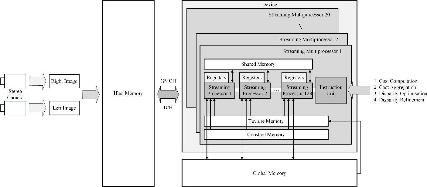 Figure 2 for Real-Time Subpixel Fast Bilateral Stereo