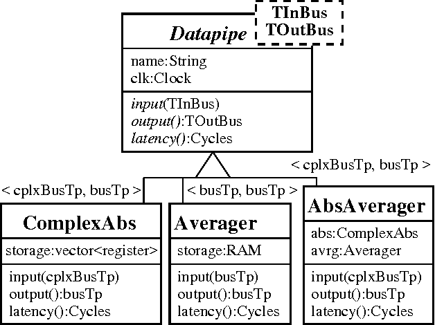 Figure 1 from Application of Software design patterns to DSP library
