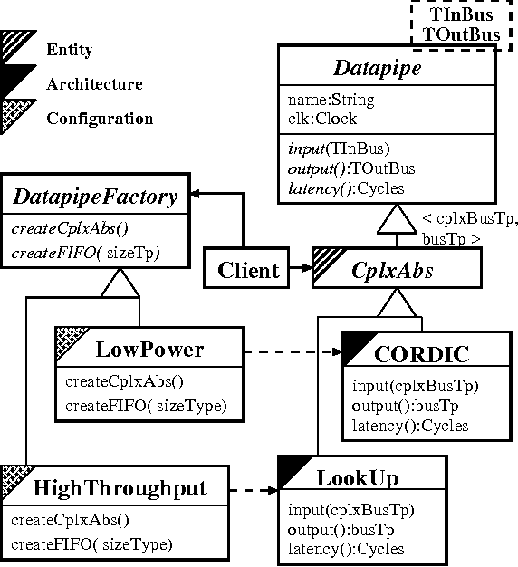 Figure 5 from Application of Software design patterns to DSP library
