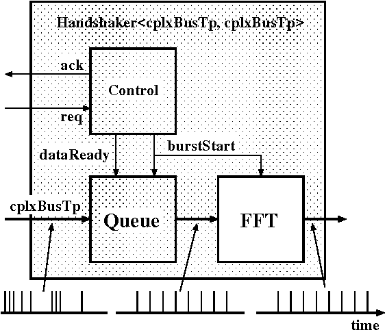 Figure 6 from Application of Software design patterns to DSP library