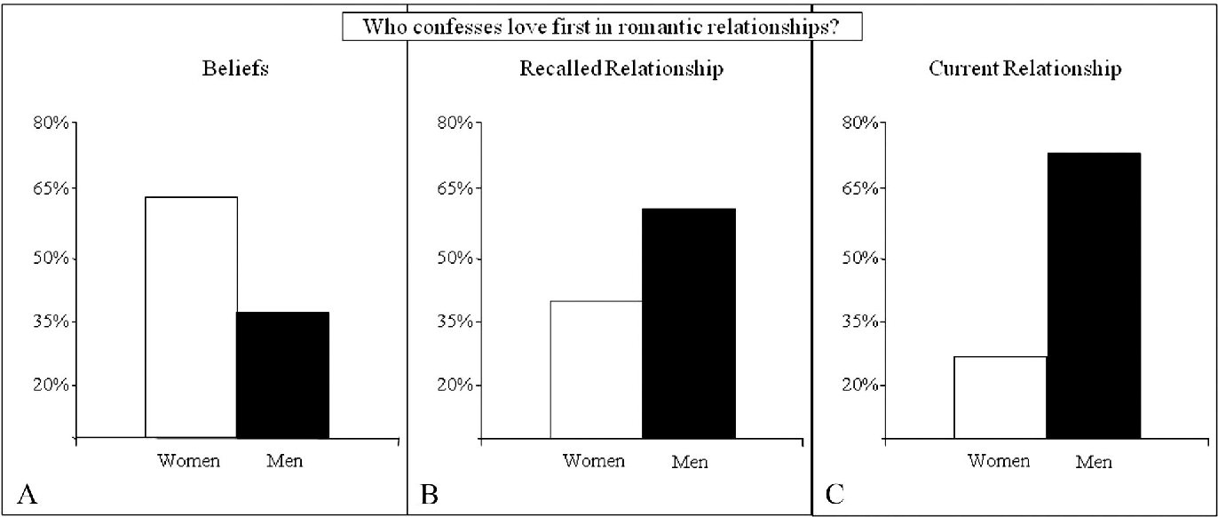 Sociosexuality and romantic relationships