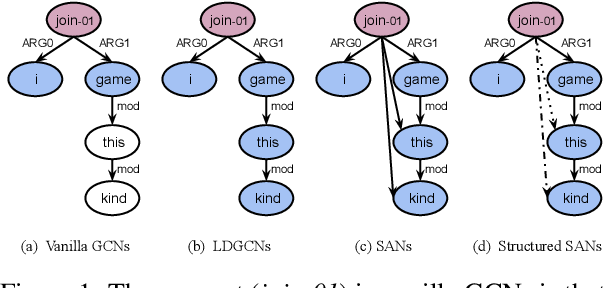 Figure 1 for Lightweight, Dynamic Graph Convolutional Networks for AMR-to-Text Generation