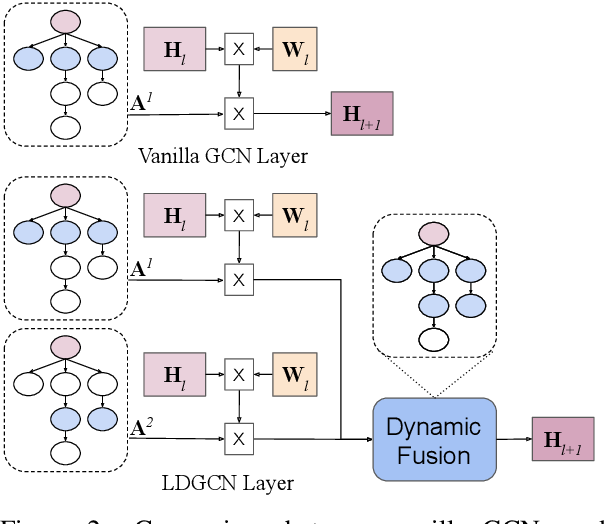 Figure 3 for Lightweight, Dynamic Graph Convolutional Networks for AMR-to-Text Generation