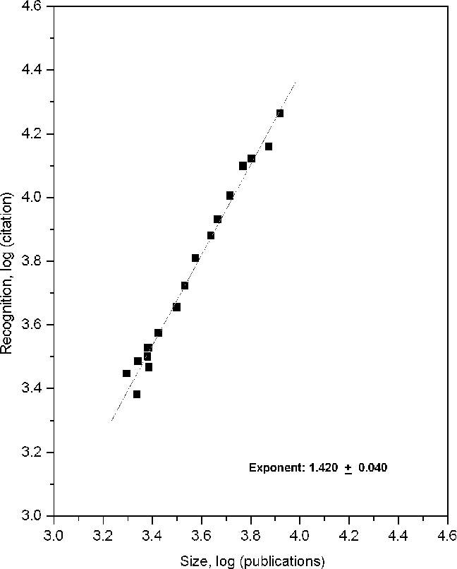 Figure 1. Size versus recognition in Brazilian science system. Publication data include full articles, notes and reviews published in the 1981-1998 period. Citation data represent the sum of a 3-year citation window of the 1981-1998 publications.
