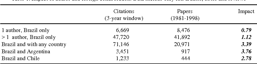 Table 1. Impact of author and foreign collaboration. Data include only full articles, notes and reviews