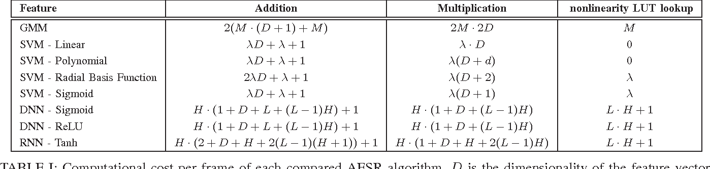Figure 3 for Automatic Environmental Sound Recognition: Performance versus Computational Cost