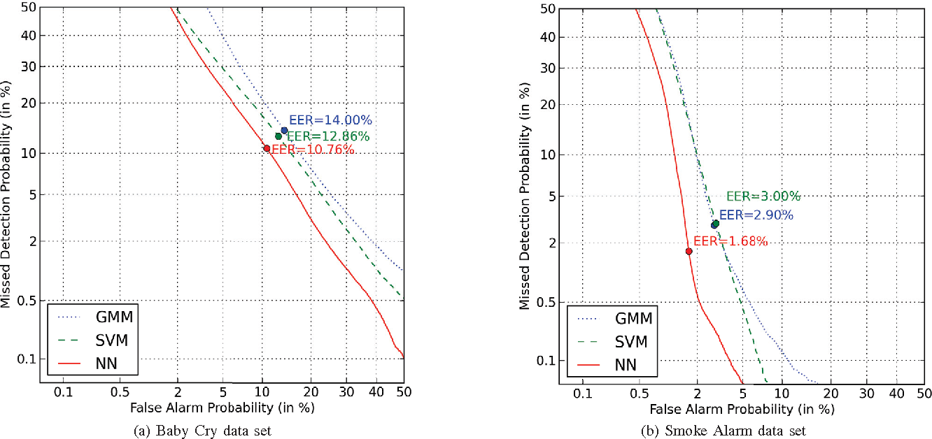 Figure 1 for Automatic Environmental Sound Recognition: Performance versus Computational Cost