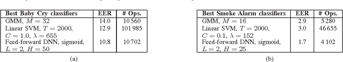 Figure 4 for Automatic Environmental Sound Recognition: Performance versus Computational Cost