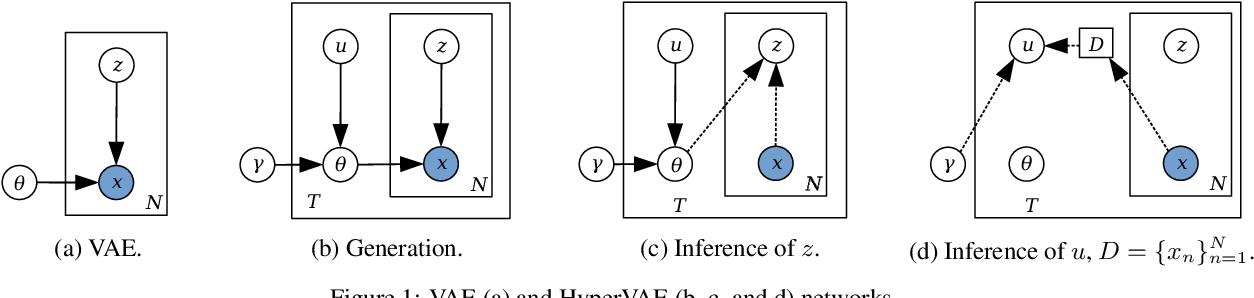 Figure 1 for HyperVAE: A Minimum Description Length Variational Hyper-Encoding Network