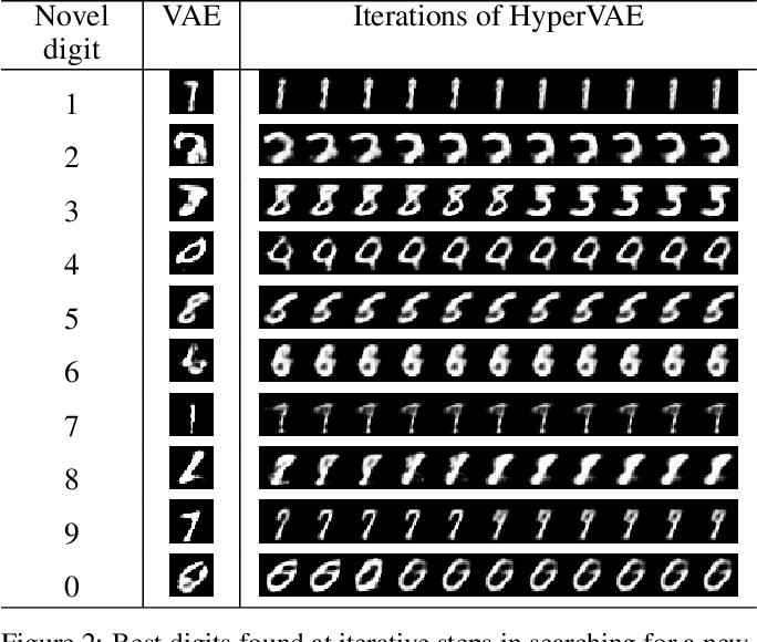 Figure 3 for HyperVAE: A Minimum Description Length Variational Hyper-Encoding Network