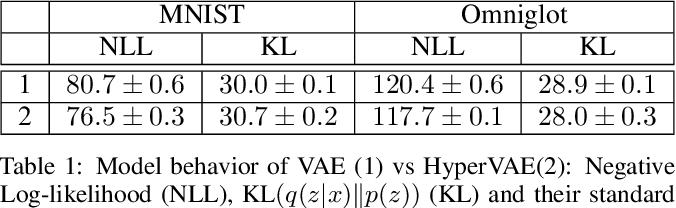 Figure 2 for HyperVAE: A Minimum Description Length Variational Hyper-Encoding Network