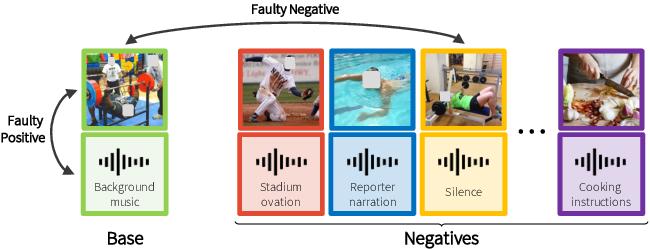 Figure 1 for Robust Audio-Visual Instance Discrimination