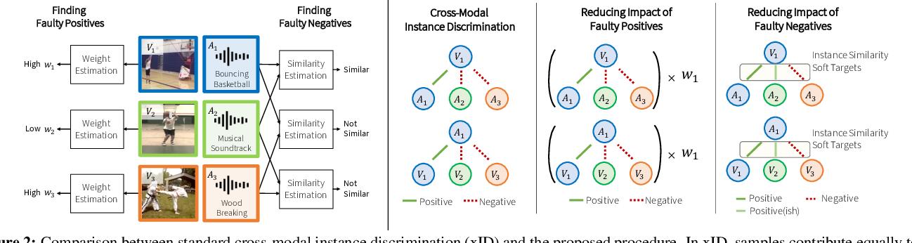 Figure 3 for Robust Audio-Visual Instance Discrimination