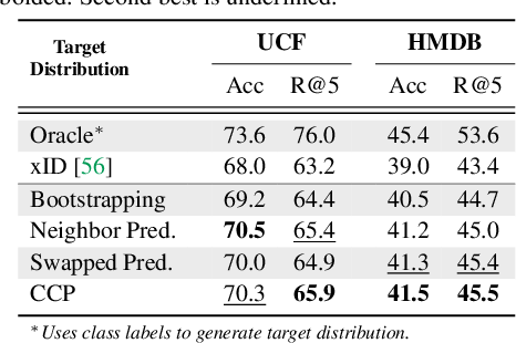 Figure 2 for Robust Audio-Visual Instance Discrimination
