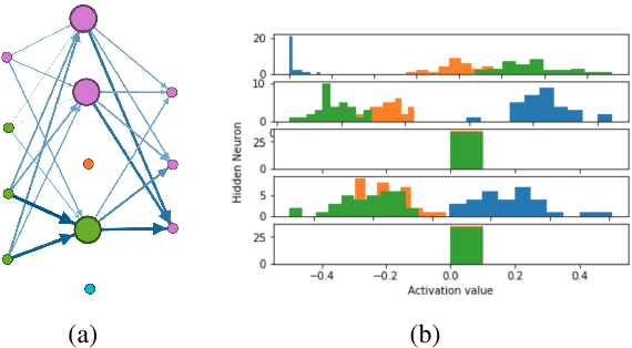 Figure 3 for NIF: A Framework for Quantifying Neural Information Flow in Deep Networks