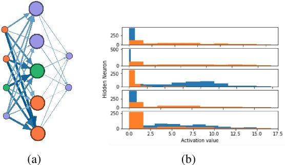 Figure 4 for NIF: A Framework for Quantifying Neural Information Flow in Deep Networks