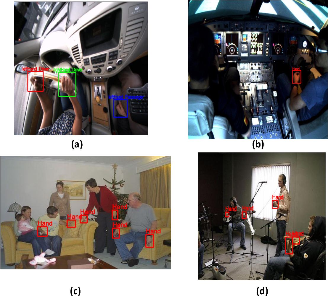 Figure 1 for Multi-scale prediction for robust hand detection and classification