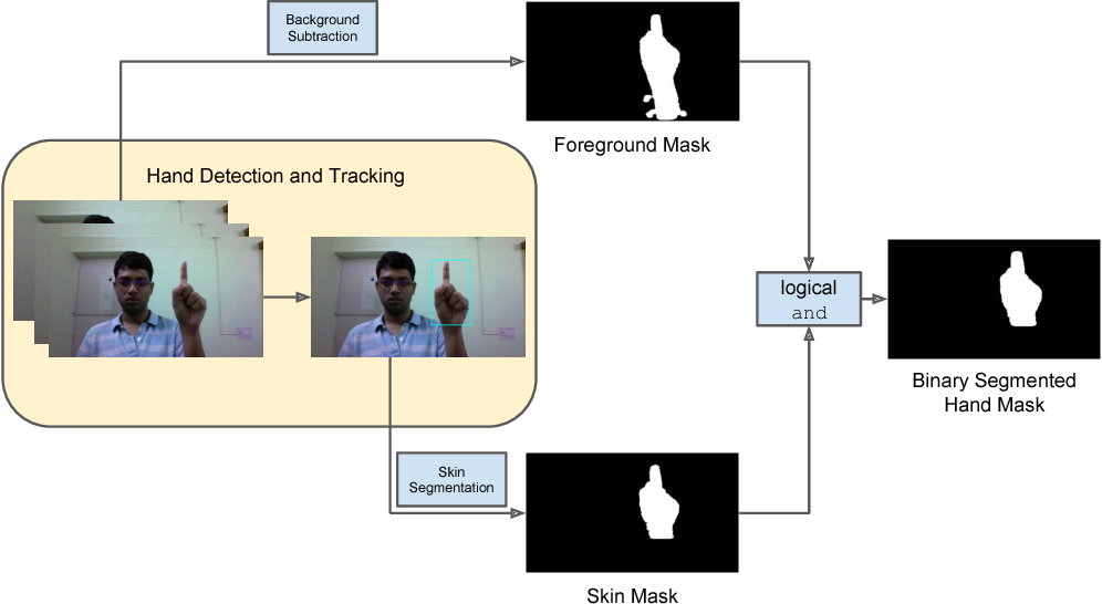 Figure 3 for Fingertip Detection and Tracking for Recognition of Air-Writing in Videos