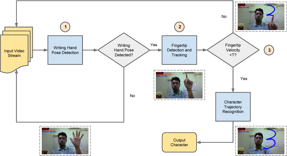 Figure 1 for Fingertip Detection and Tracking for Recognition of Air-Writing in Videos