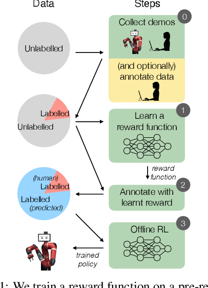Figure 1 for Semi-supervised reward learning for offline reinforcement learning