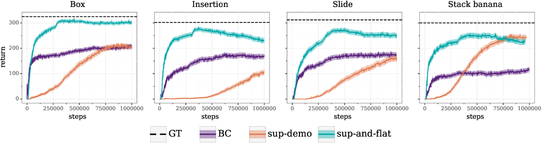Figure 4 for Semi-supervised reward learning for offline reinforcement learning