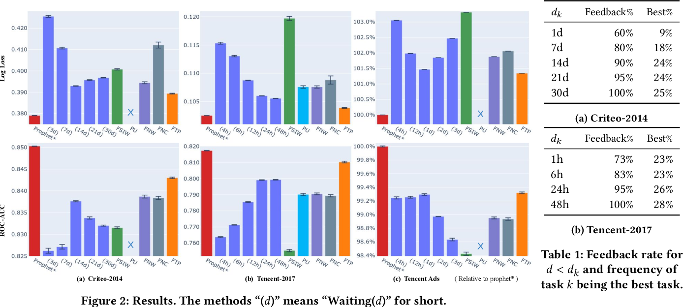 Figure 2 for Follow the Prophet: Accurate Online Conversion Rate Prediction in the Face of Delayed Feedback