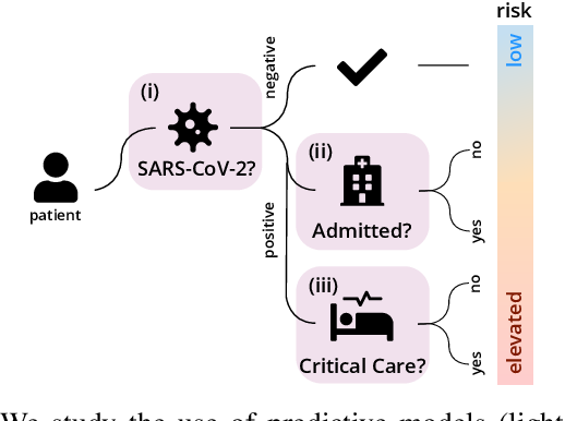 Figure 1 for predCOVID-19: A Systematic Study of Clinical Predictive Models for Coronavirus Disease 2019