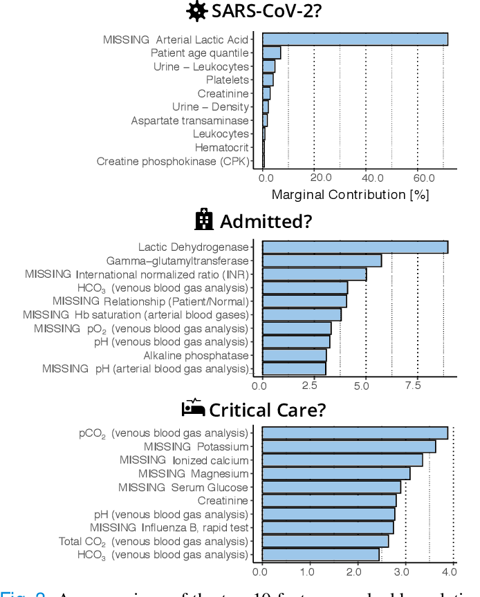 Figure 3 for predCOVID-19: A Systematic Study of Clinical Predictive Models for Coronavirus Disease 2019