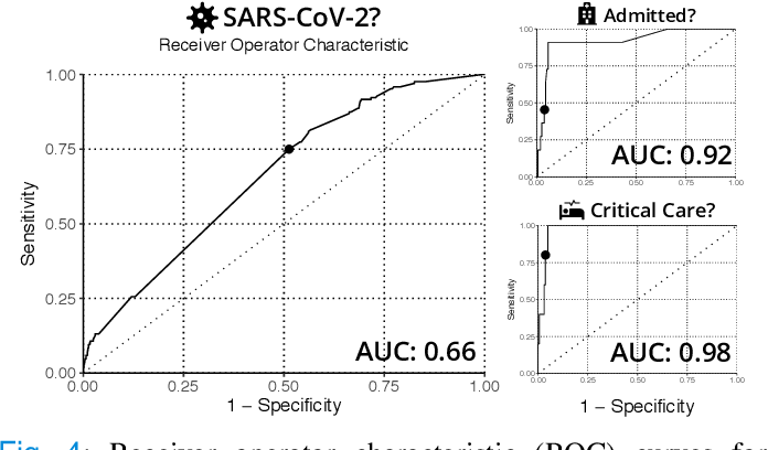 Figure 4 for predCOVID-19: A Systematic Study of Clinical Predictive Models for Coronavirus Disease 2019