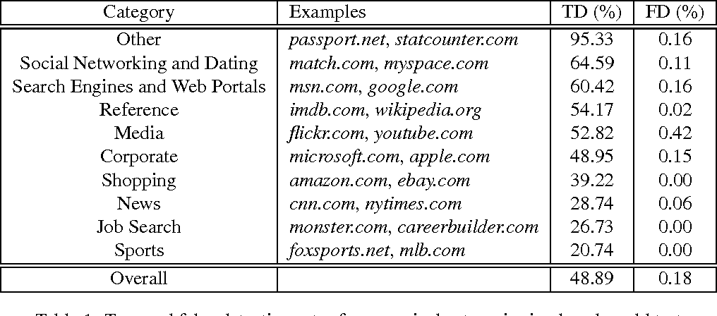 Figure 3 from On Web Browsing Privacy in Anonymized NetFlows