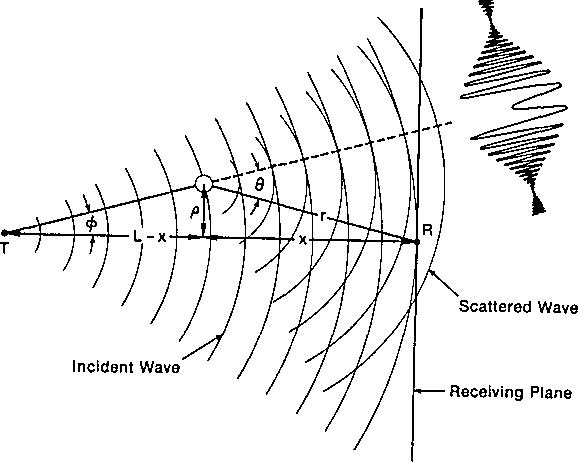 Figure 1 From Optical Rain Gauge Using A Divergent Beam