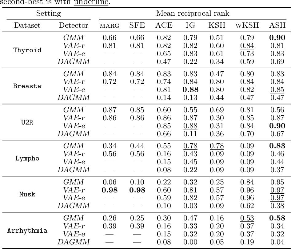 Figure 2 for On Anomaly Interpretation via Shapley Values