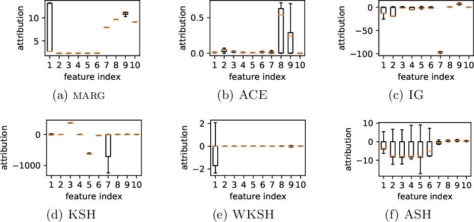 Figure 3 for On Anomaly Interpretation via Shapley Values