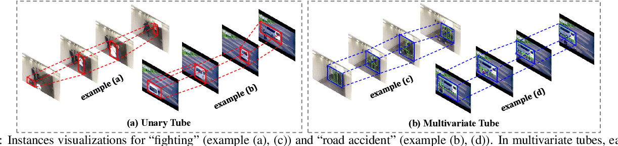 Figure 3 for Weakly-Supervised Spatio-Temporal Anomaly Detection in Surveillance Video