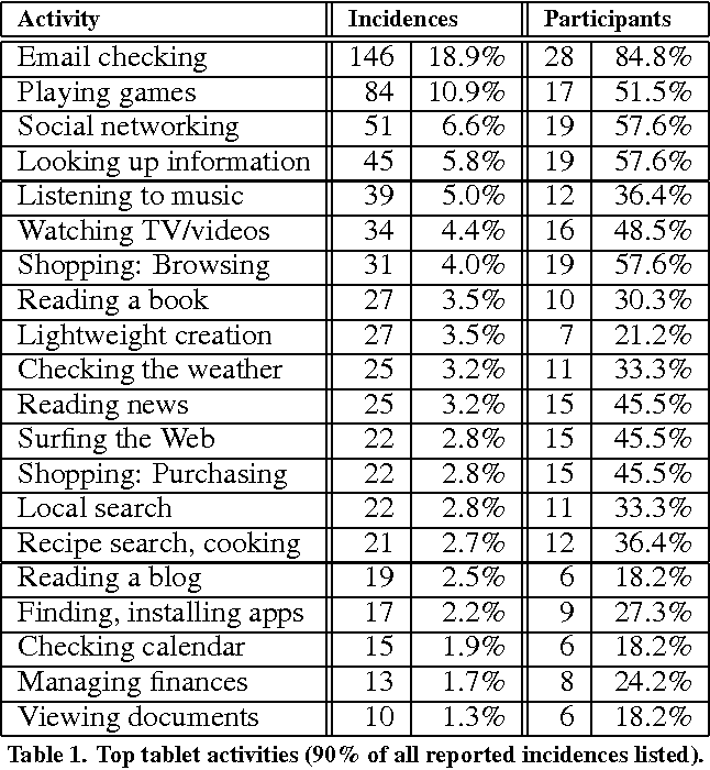 Table 1. Top tablet activities (90% of all reported incidences listed).