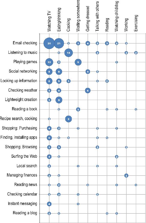 Figure 3. Frequency of top tablet activities by top secondary activities.