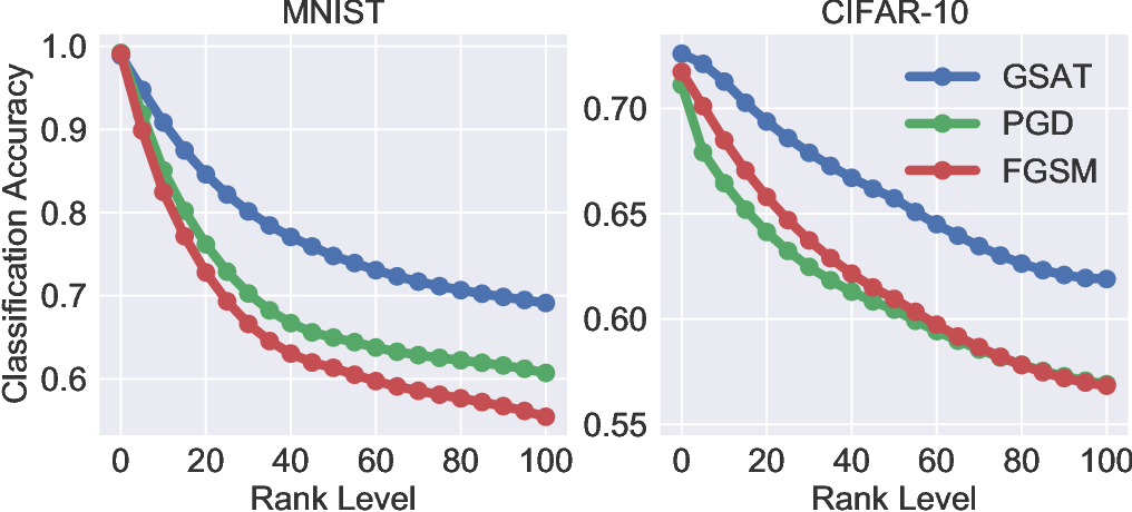 Figure 2 for Group-Structured Adversarial Training