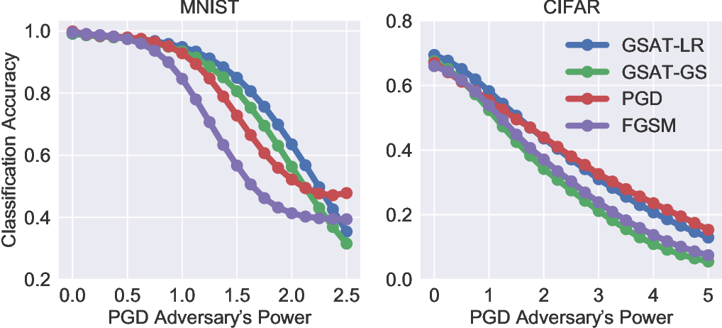 Figure 3 for Group-Structured Adversarial Training