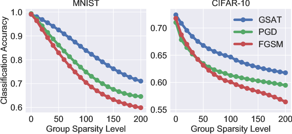 Figure 1 for Group-Structured Adversarial Training
