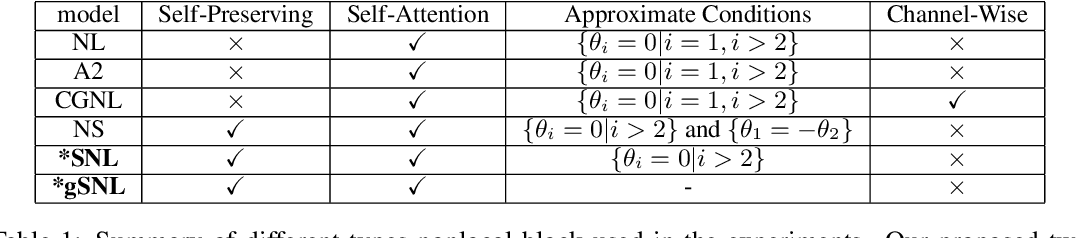 Figure 2 for A Spectral Nonlocal Block for Neural Networks