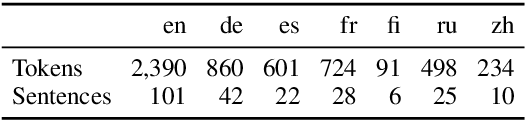 Figure 1 for Beyond Offline Mapping: Learning Cross Lingual Word Embeddings through Context Anchoring
