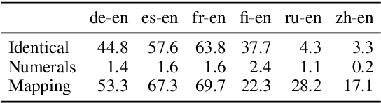 Figure 3 for Beyond Offline Mapping: Learning Cross Lingual Word Embeddings through Context Anchoring