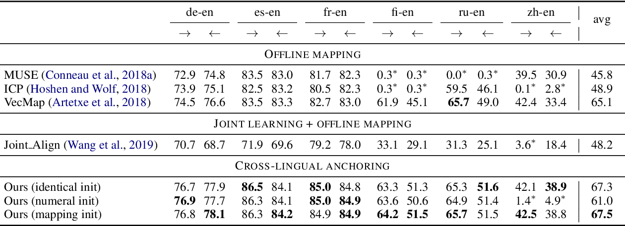 Figure 4 for Beyond Offline Mapping: Learning Cross Lingual Word Embeddings through Context Anchoring