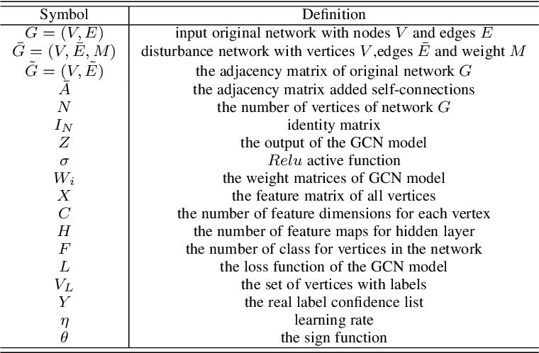 Figure 1 for Graphfool: Targeted Label Adversarial Attack on Graph Embedding