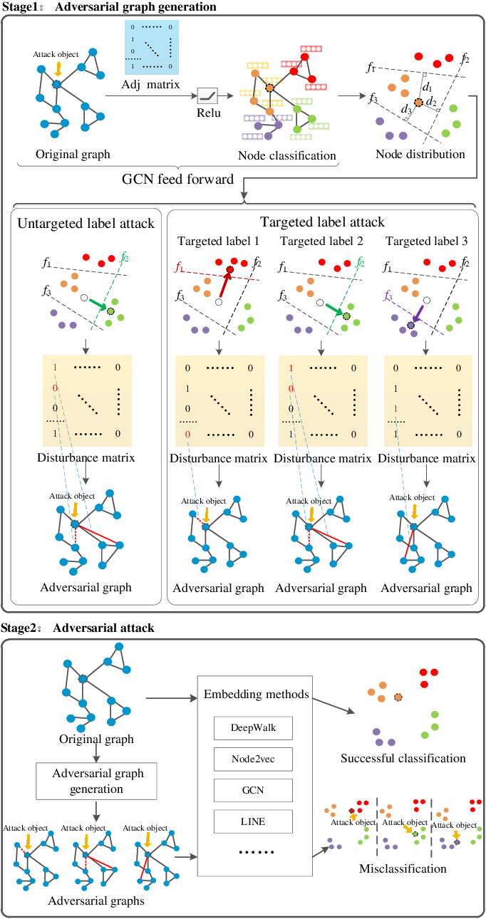 Figure 2 for Graphfool: Targeted Label Adversarial Attack on Graph Embedding